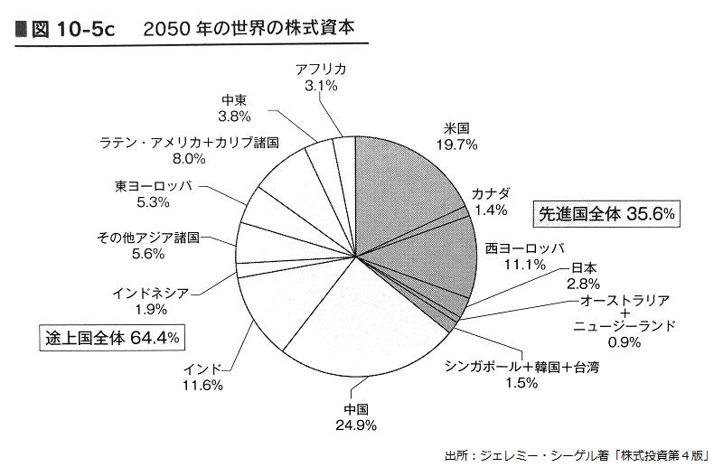新興国株インデックスを合計1220万円分購入。最終的には新興国が ...