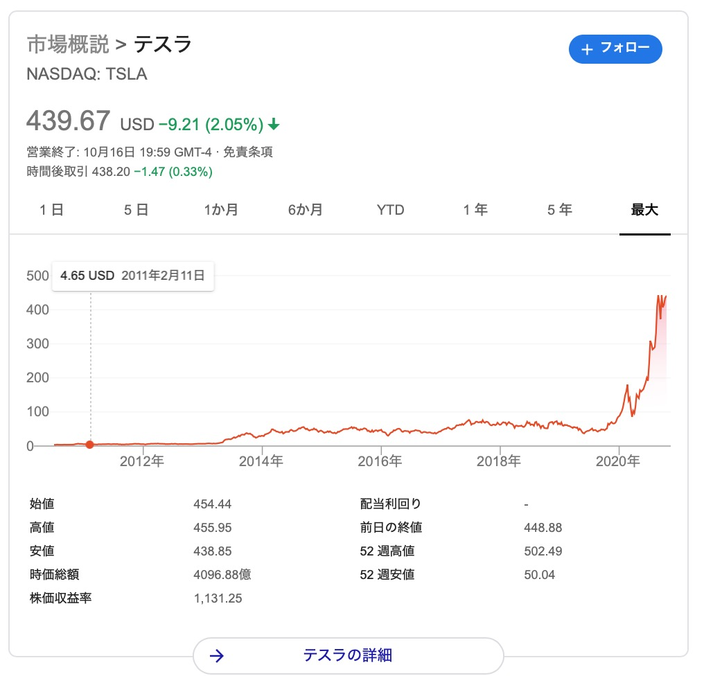 テスラ 株価 時間 外 取引