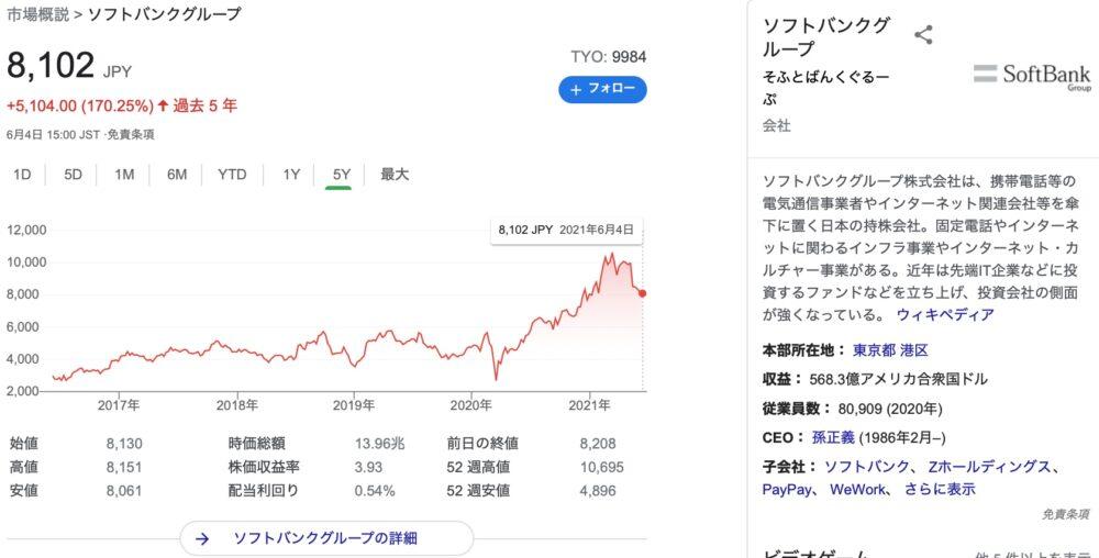 Pts ソフトバンク株価 ソフトバンク株価 /